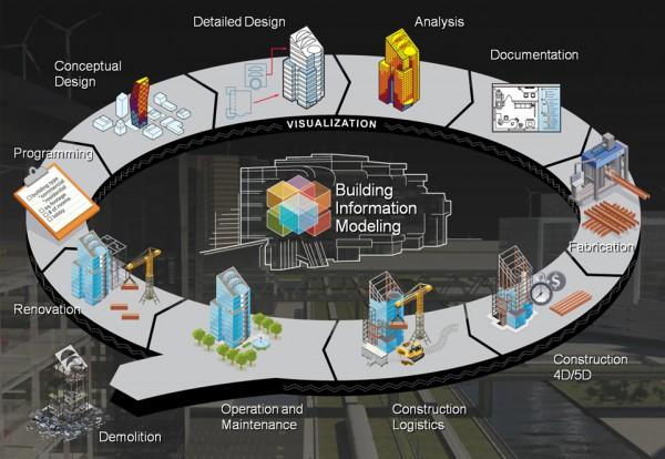 ¿Qué es la tecnología BIM dentro de la Ingeniería Civil?